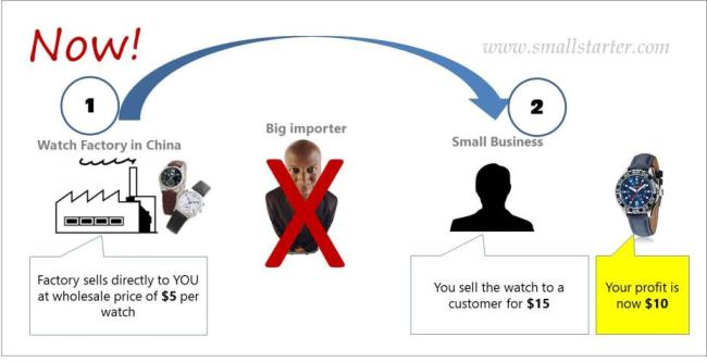 1.How to start a small import business 3