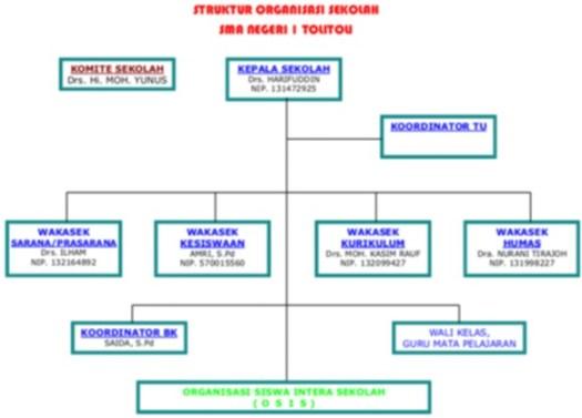 struktur-sman1tli-2009