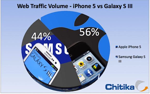 chitika Galaxy S3 vs iPhone 5 datos