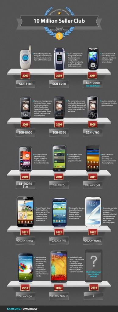 Telefonos celulares Samsung