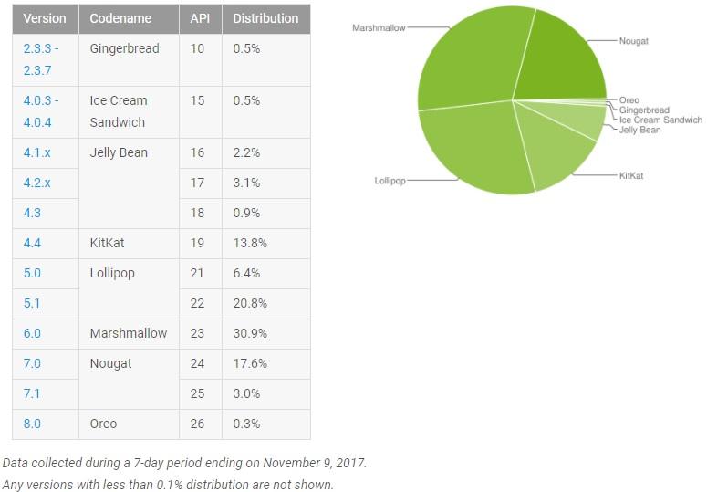 Porcentajes oficiales de usuarios de las distintas versiones de Android.