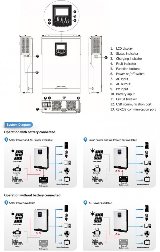 Pure Sine Wave Solar Inverter System 3.2kw 24vdc With