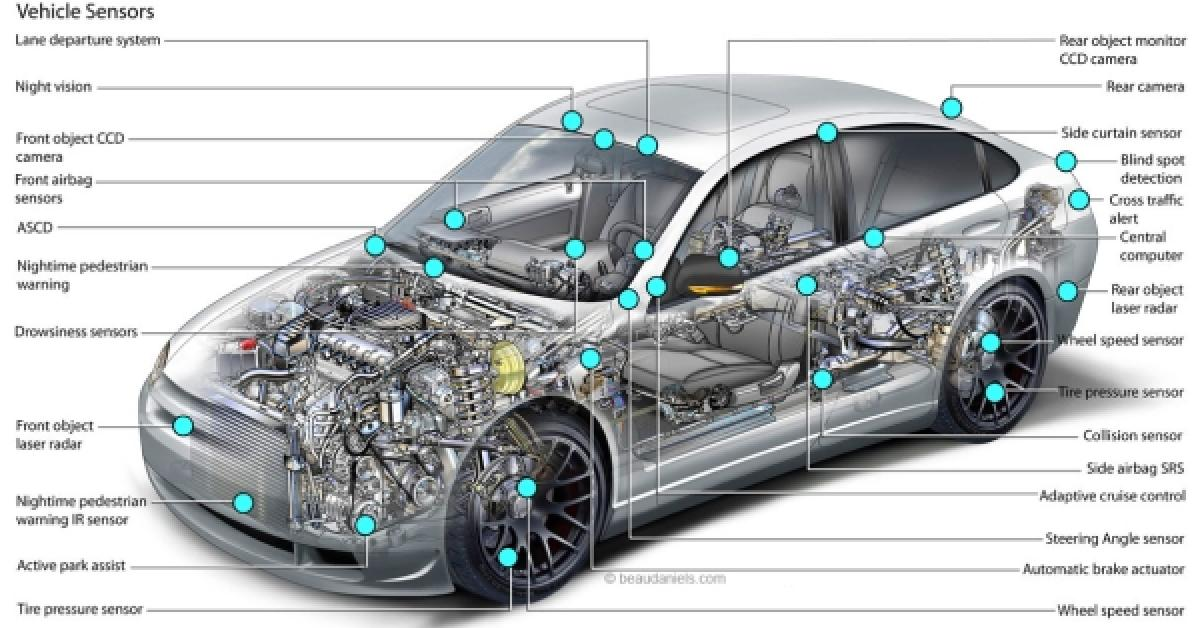 Automotive sensors market to grow at 67% CAGR to 2023   Smart20