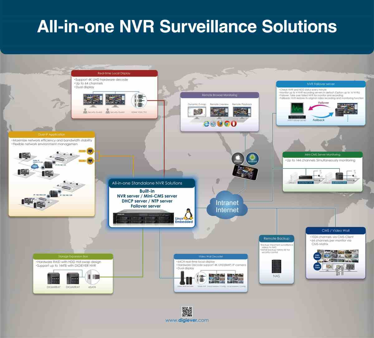 All-in-one_NVR_Surveillance_Solutions
