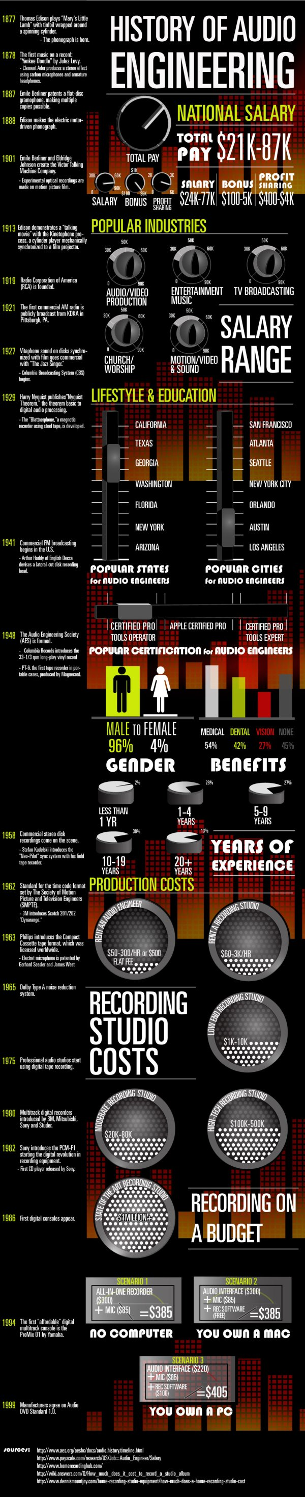 Audio Engineer Salary Infographic Smart Income