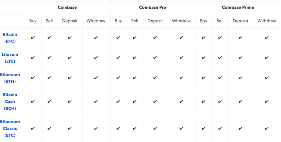 Cryptocurrencies supported by the Coinbase exchange platform