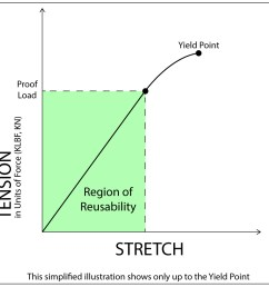 graph shows the relationship of tension and stretch of a bolt to proof load and yield [ 1200 x 1068 Pixel ]