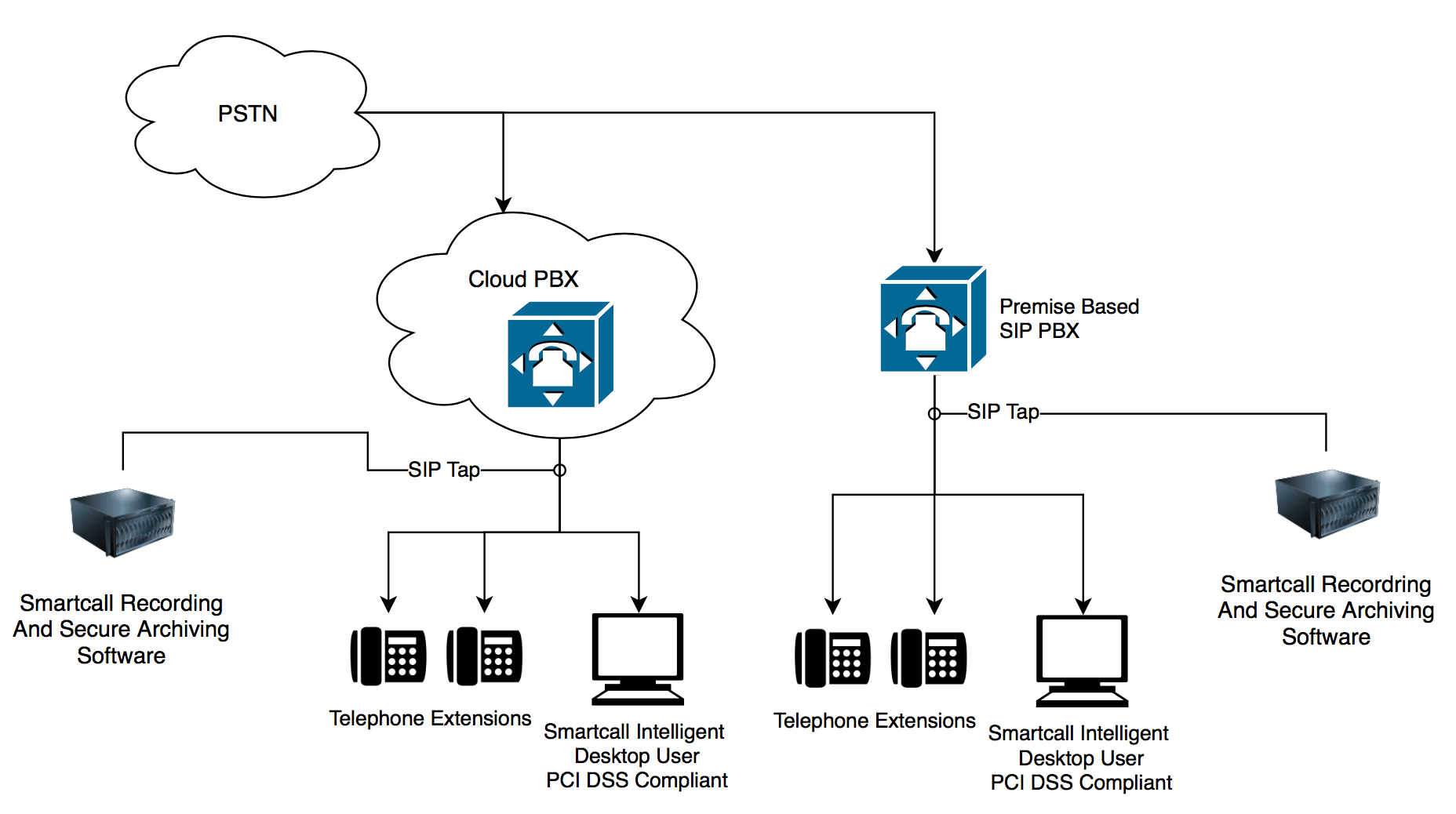 Sip Telephone Recording Software