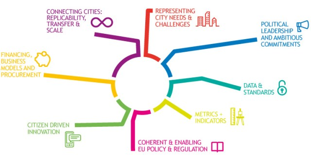 smart city roadmap euro cities
