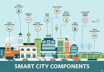 """What Does """"Smart city"""" Mean?"""