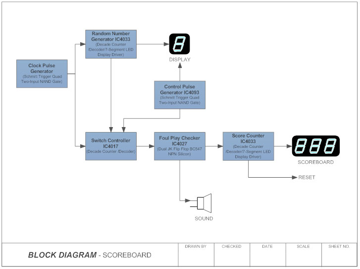 Block Diagram  Learn about Block Diagrams, See Examples