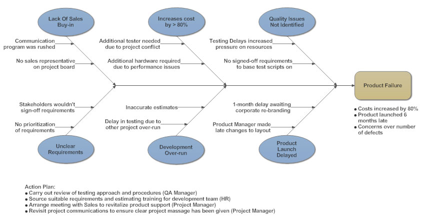 Cause and Effect Diagram  What is a Cause and Effect Diagram and How to Make One