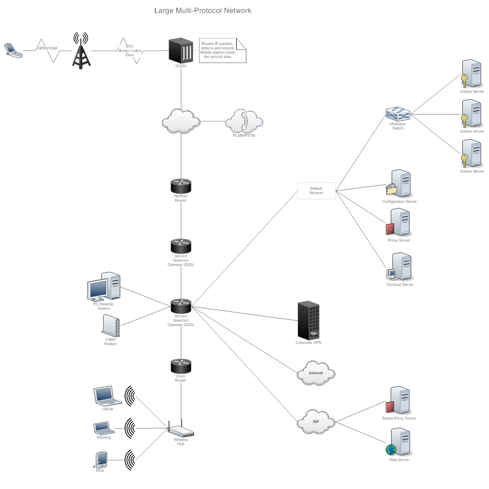 Internet Modem Router Switch Network Diagram