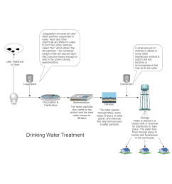example image drinking water treatment process flow diagram [ 1000 x 1000 Pixel ]