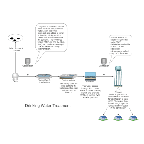 small resolution of example image drinking water treatment process flow diagram