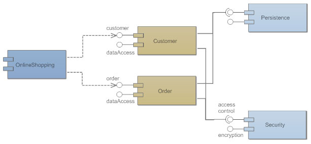 Component Diagrams  See Examples, Learn What They Are