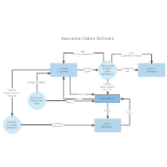 Data Flow Diagram For Dummies Honeywell Thermostat Wiring Rth6350 Everything You Need To Know About Dfd Insurance Claims