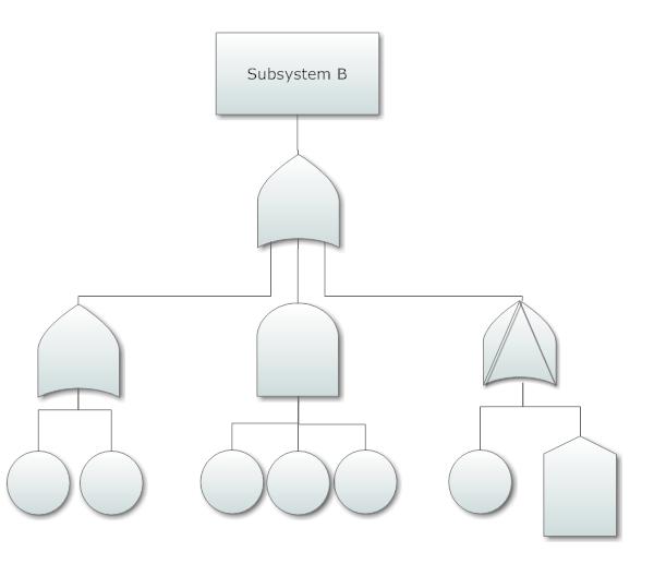 Fault Tree Diagram Software Free Analysis Templates