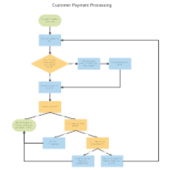 How To Make Process Flow Diagram 2003 Toyota Corolla Engine Easy Flowchart Maker Free Online Chart Creator Software Customer Payment