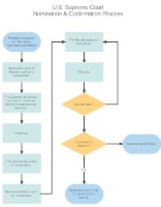 Flowchart nomination  confirmation process also easy maker free online flow chart creator software rh smartdraw