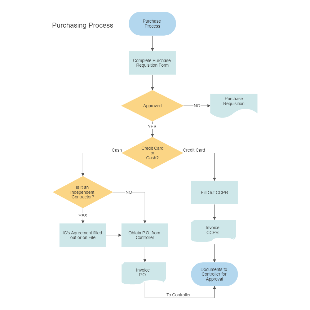 also purchasing  procurement process flow chart rh smartdraw