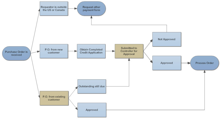 Purchase order process also flowchart tips five for better flowcharts rh smartdraw