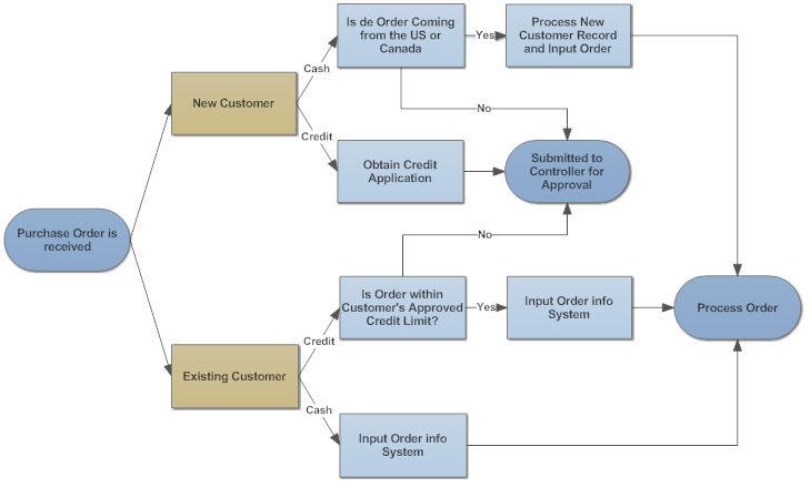 Revised purchase order process also flowchart tips five for better flowcharts rh smartdraw