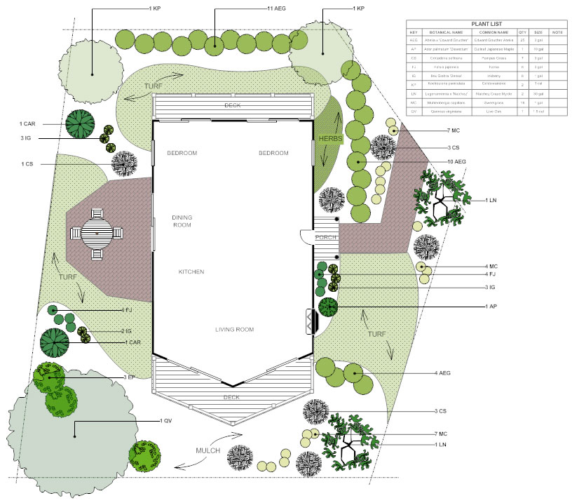 landscape plans - learn