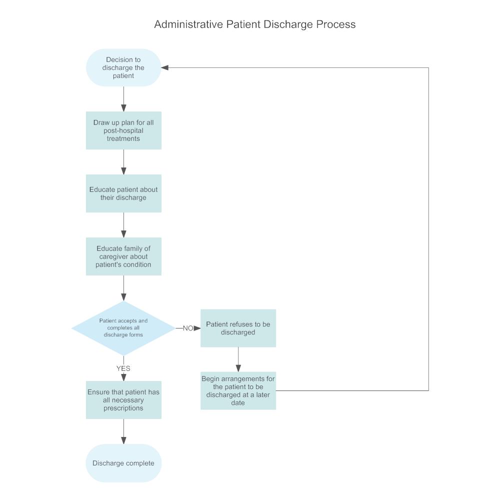 medium resolution of process flow chart hospital