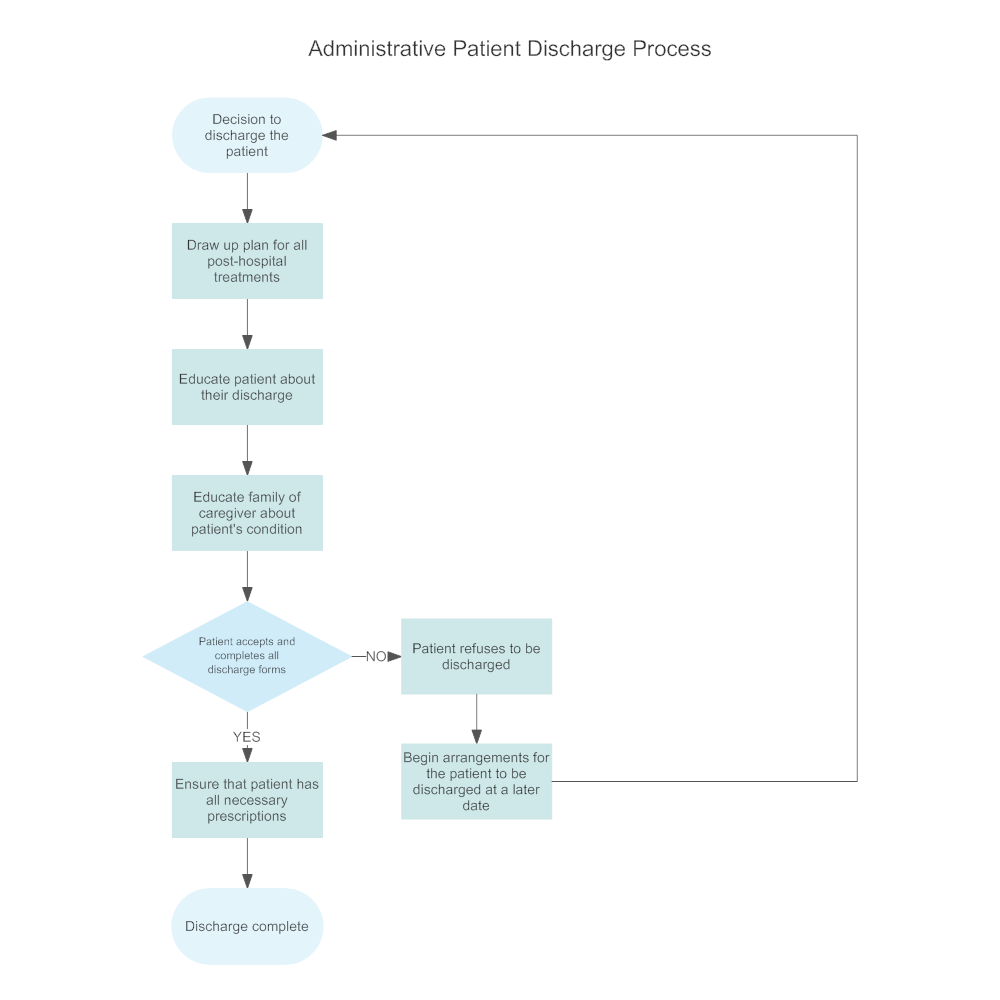 small resolution of process flow chart hospital