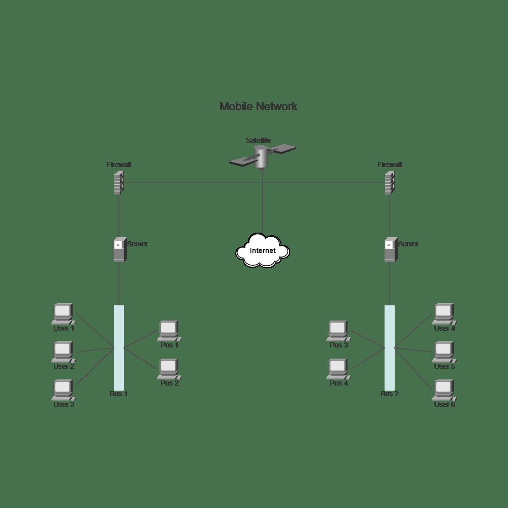 network cisco diagram