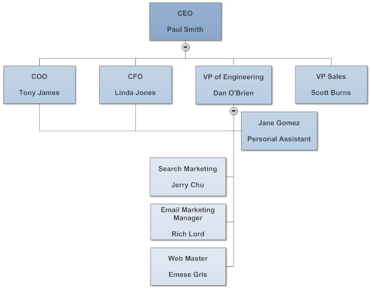 tips for perfect organizational charts also search results create an organization chart automatically from rh brohauns
