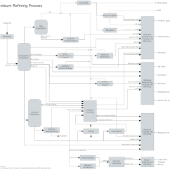Software To Draw Process Flow Diagram 2000 Jeep Cherokee Window Wiring Get Free Pfd Templates