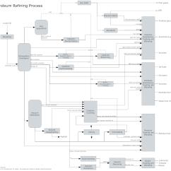 Free Data Flow Diagram Software Radio Wiring 2003 Chevy Truck Process Get Pfd Templates