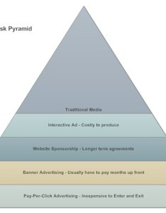 Pyramid chart what is  how to make one examples also graph maker yelomdiffusion rh
