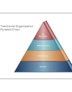 Traditional organization pyramid chart also what is  how to make one examples rh smartdraw