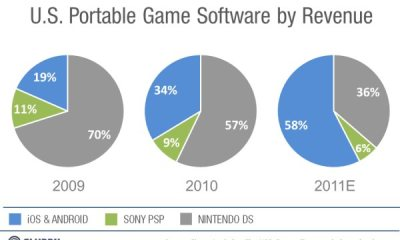 Chart_USportableGameRevenue_MarketShare_2009-2011-resized-600