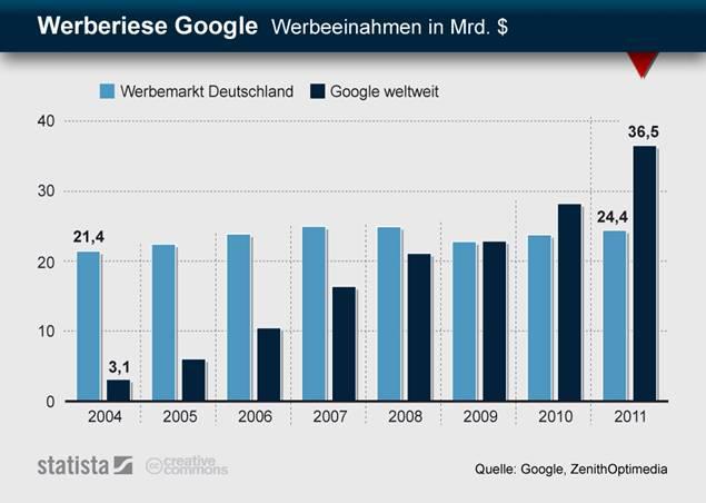 Google vs. deutscher Werbemarkt
