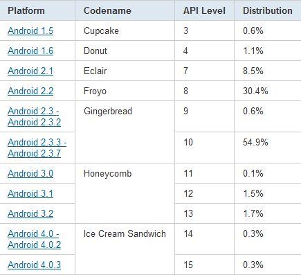 android-statistik-jan12