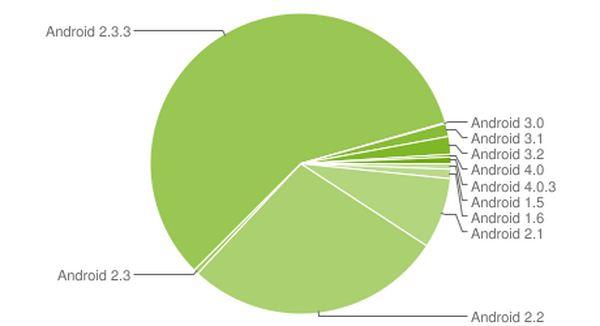 Android Statistik Januar 2012