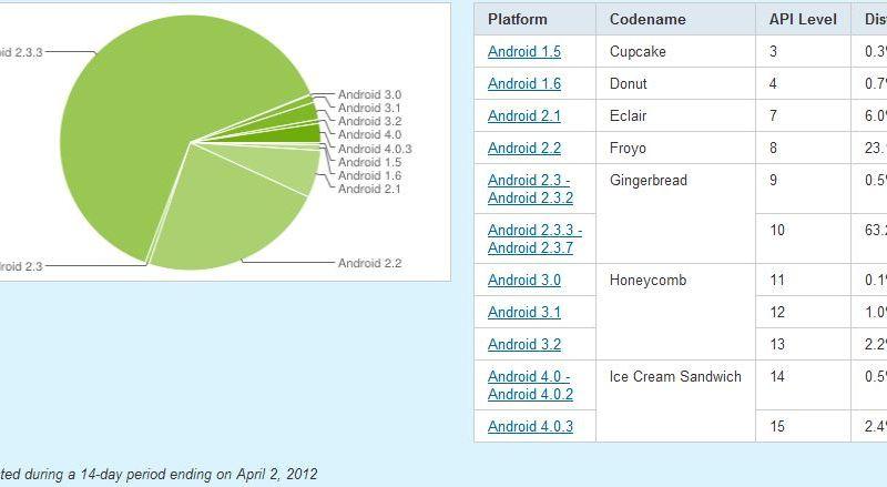 android-statistik april 2012