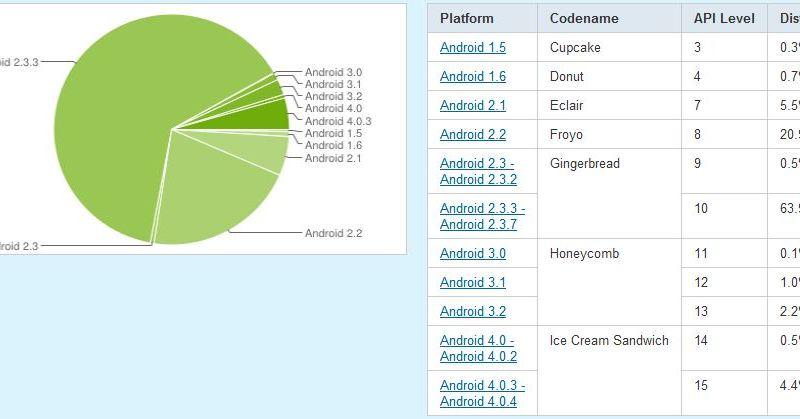 android-statistik-mai 2012