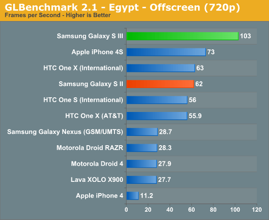galaxy-s-iii-glbenchmark