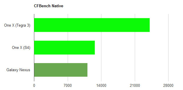 s4-vs-t3-cfbench-native
