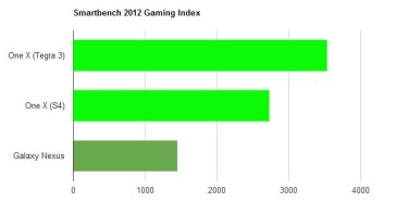 s4-vs-t3-smartbench-gaming