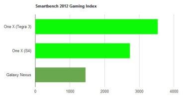 s4-vs-t3-smartbench-gaming