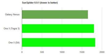 s4-vs-t3-sunspider