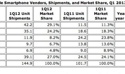 smartphone-vendors-650x238