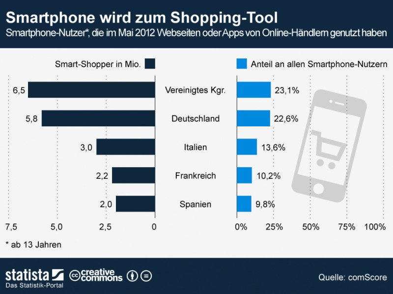 07-31-2012_SmartphoneShopping (1)