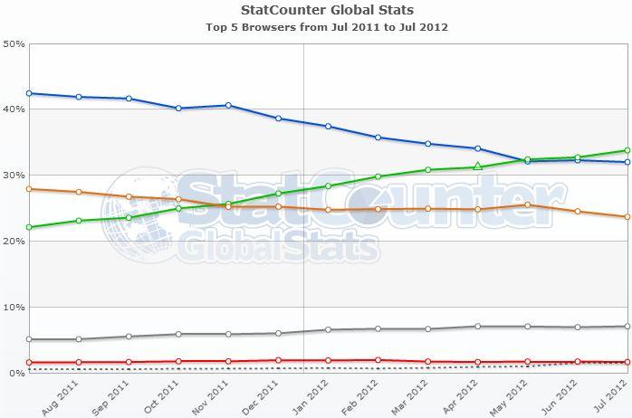browser statistik juli 2012